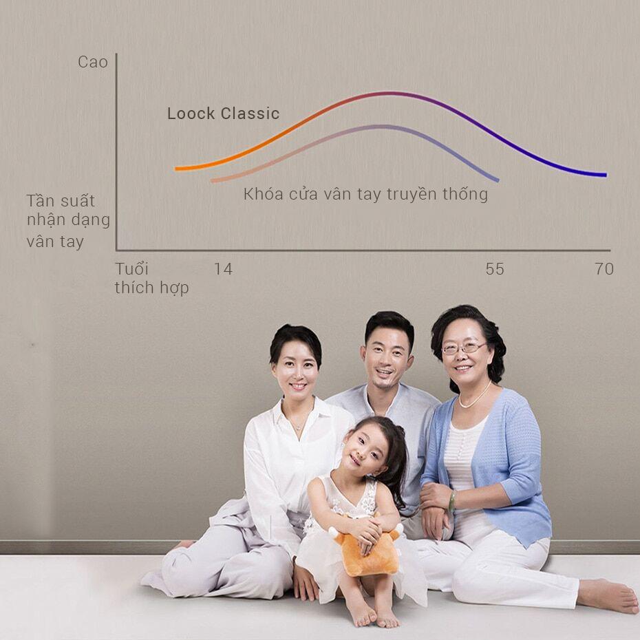 Khóa Cửa Thông Minh Xiaomi LOOCK Classic 16
