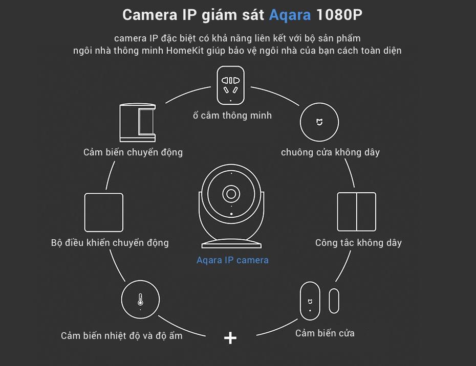 Địa chỉ chuyên bán Camera Thông Minh IP Aqara 1080 P với lens mắt cá góc rộng 180° (phiên bản Gateway) tại TPHCM