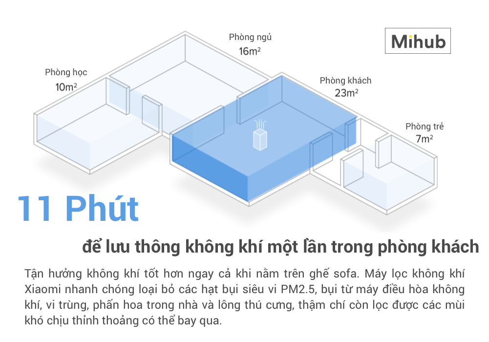 Máy Lọc Không Khí Xiaomi MI Air Purifier 2 hcm