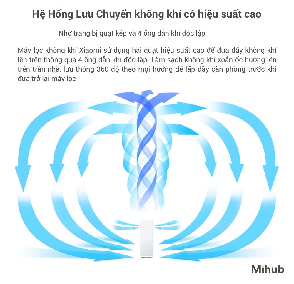 Địa chỉ chuyên bán Máy Lọc Không Khí Xiaomi MI Air Purifier 2 ở HCM