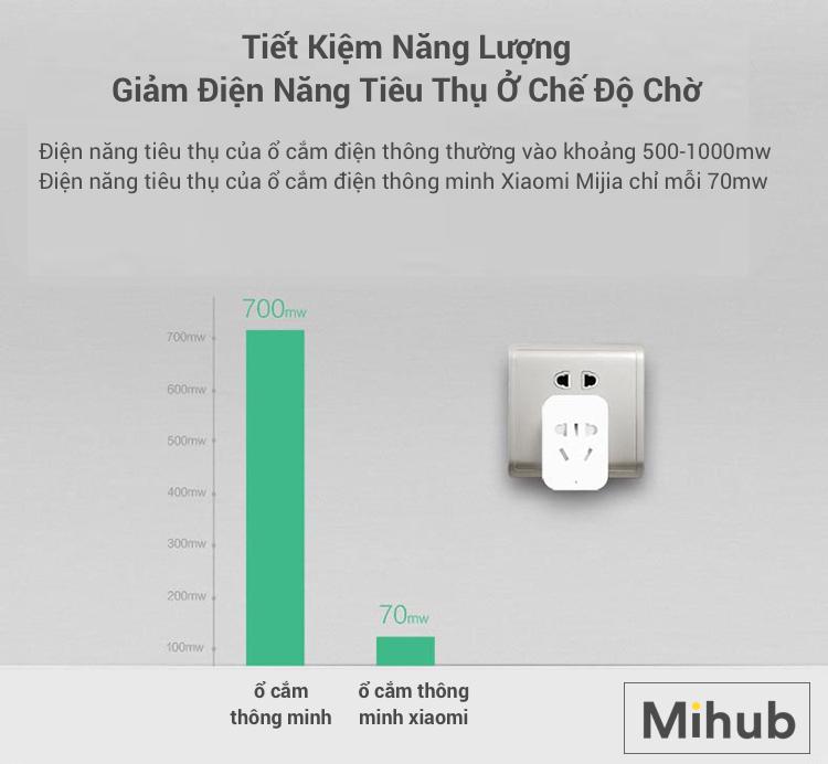 Giá Ổ Cắm Thông Minh Xiaomi thế nào