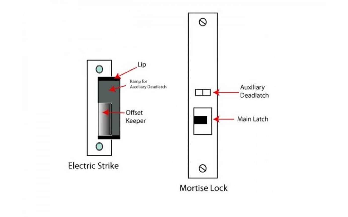 cách hoạt động của khóa cửa thông minh